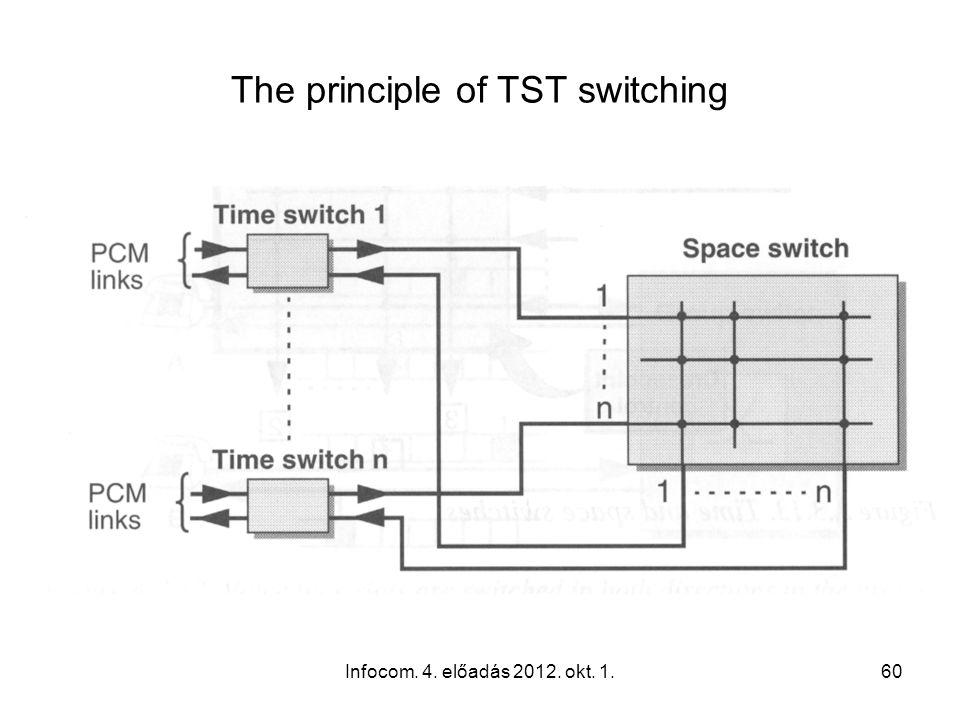 Infocom. 4. előadás 2012. okt. 1.60 The principle of TST switching