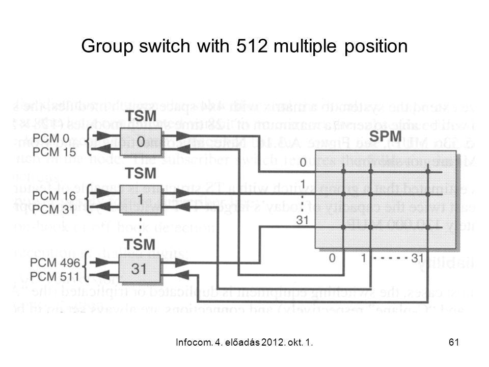 Infocom. 4. előadás 2012. okt. 1.61 Group switch with 512 multiple position