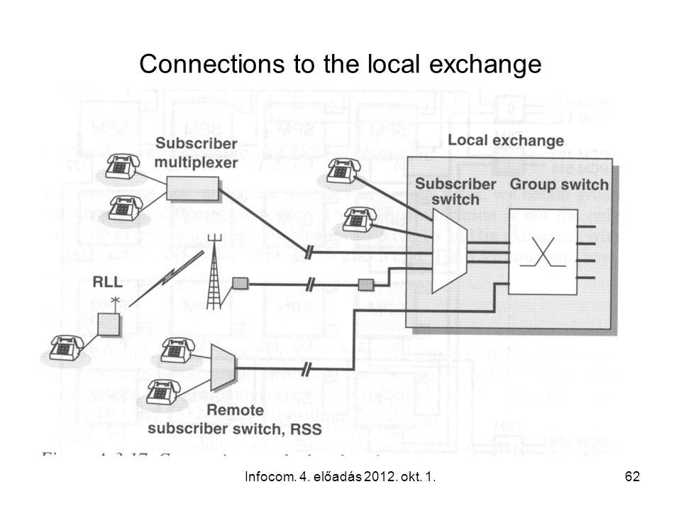 Infocom. 4. előadás 2012. okt. 1.62 Connections to the local exchange