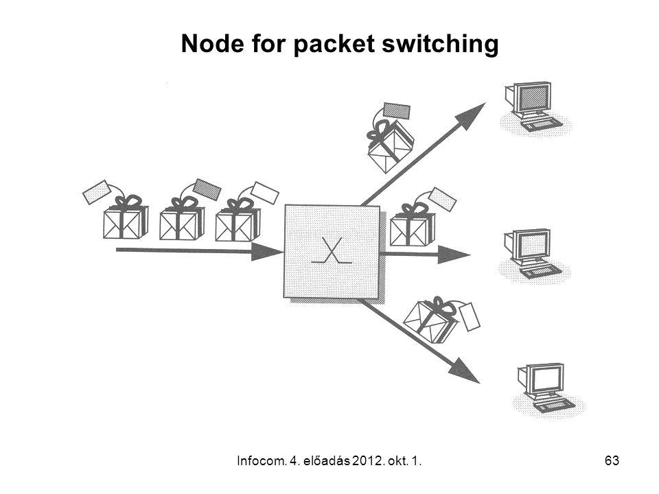 Infocom. 4. előadás 2012. okt. 1.63 Node for packet switching