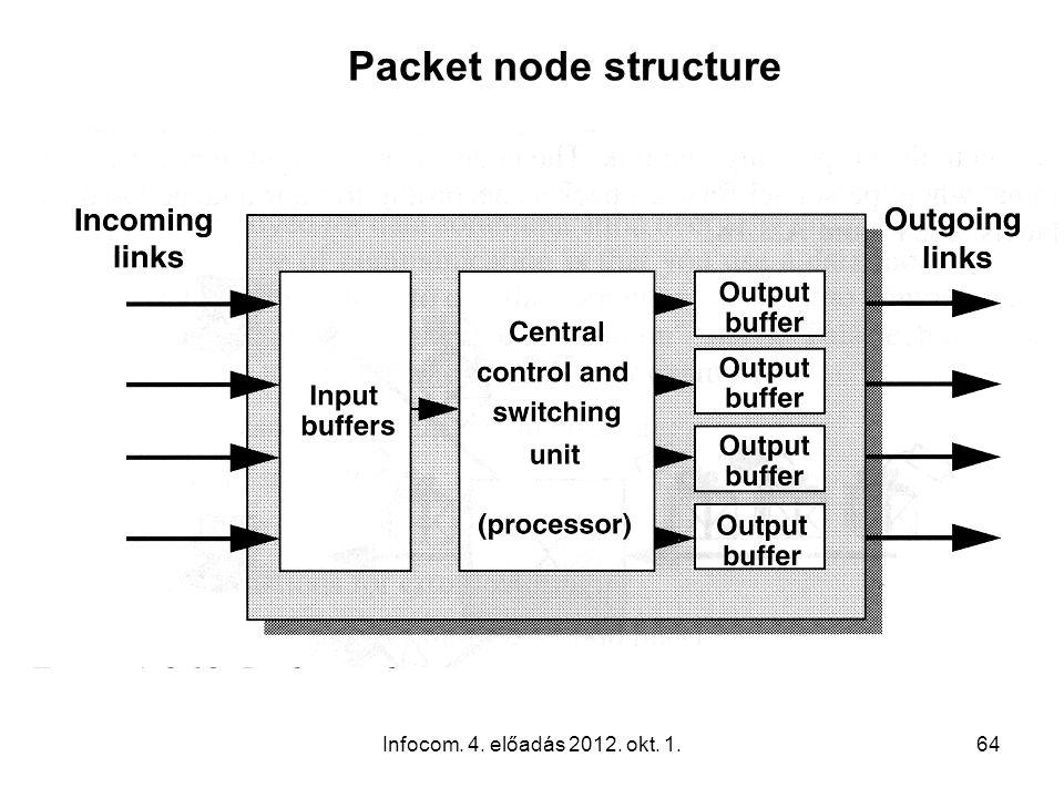 Infocom. 4. előadás 2012. okt. 1.64 Packet node structure