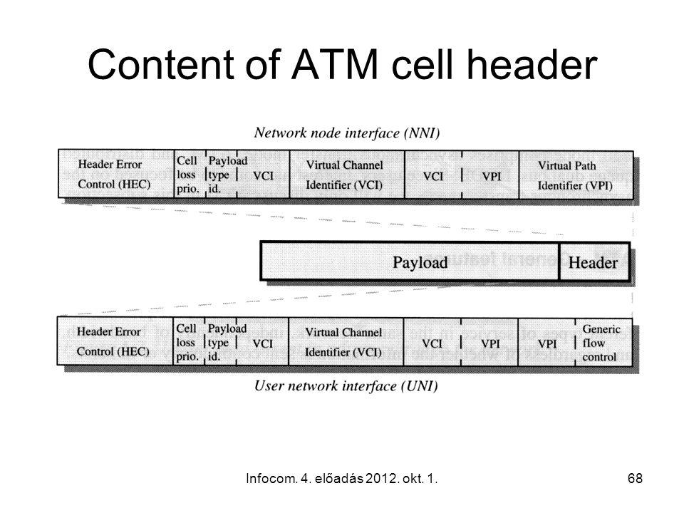 Infocom. 4. előadás 2012. okt. 1.68 Content of ATM cell header