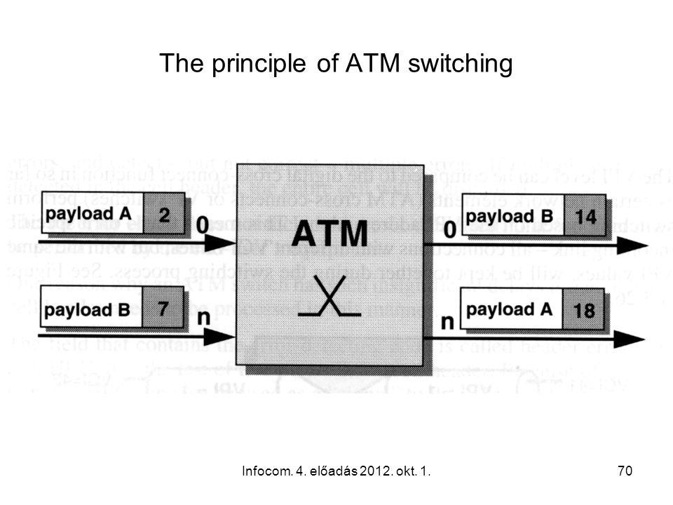 Infocom. 4. előadás 2012. okt. 1.70 The principle of ATM switching
