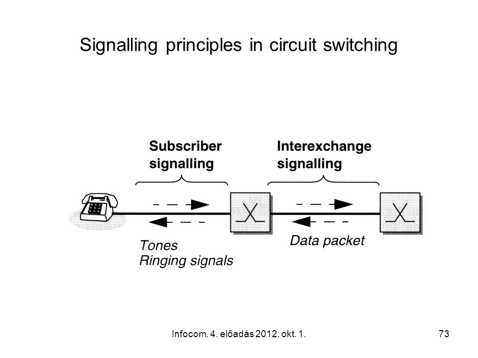 Infocom. 4. előadás 2012. okt. 1.73 Signalling principles in circuit switching