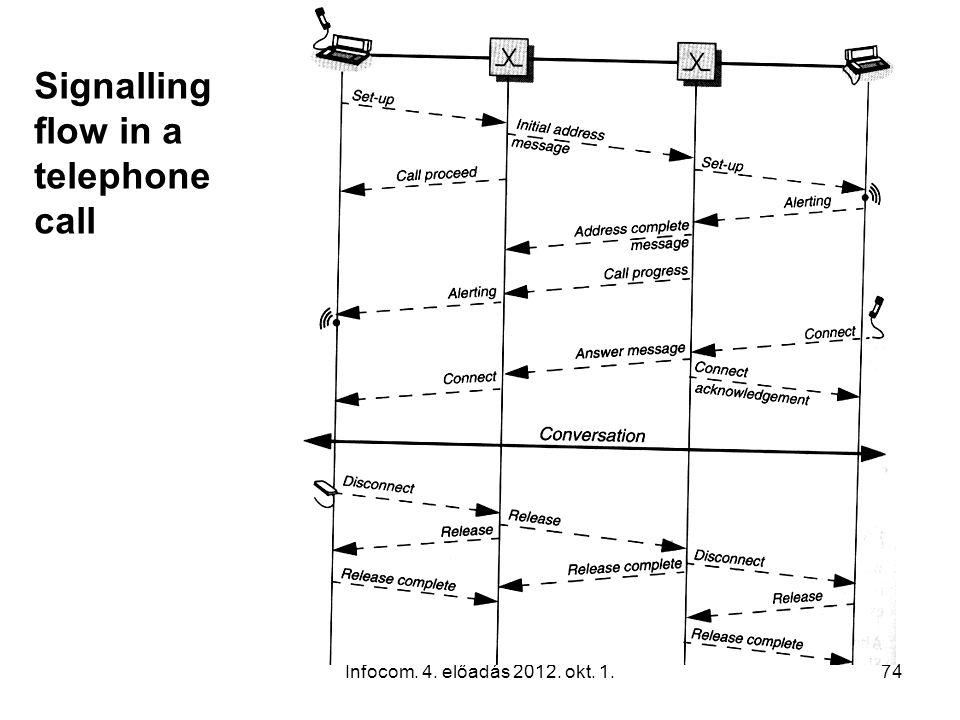 Infocom. 4. előadás 2012. okt. 1.74 Signalling flow in a telephone call