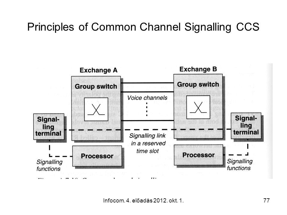 Infocom. 4. előadás 2012. okt. 1.77 Principles of Common Channel Signalling CCS