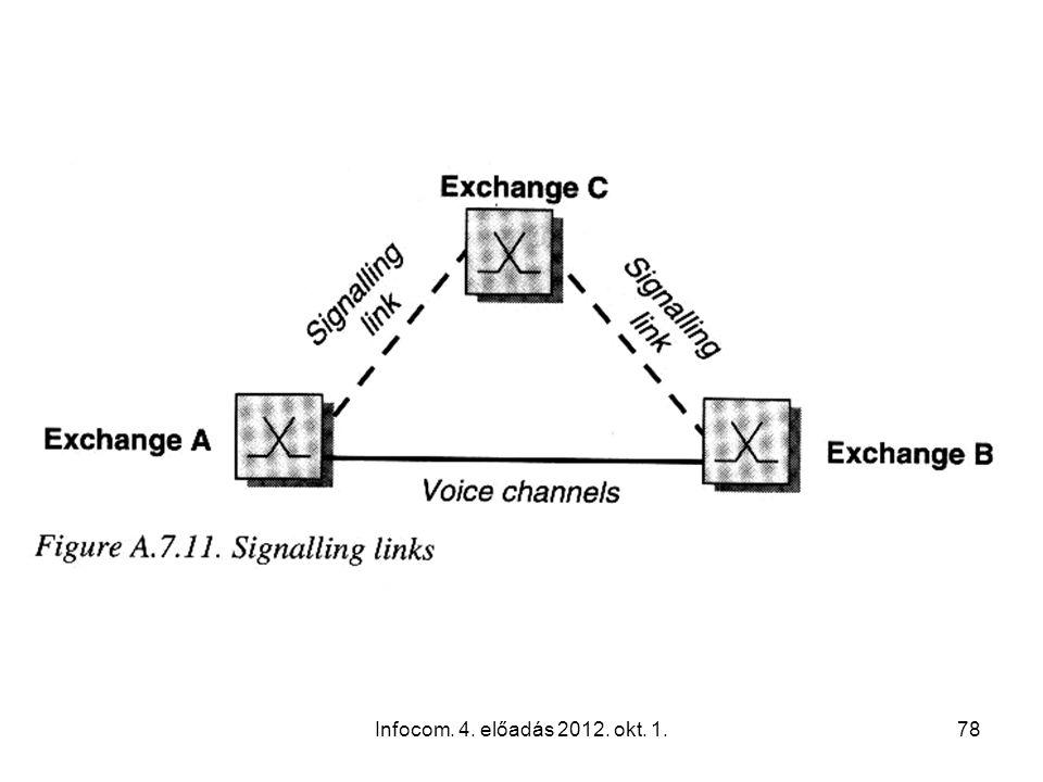 Infocom. 4. előadás 2012. okt. 1.78