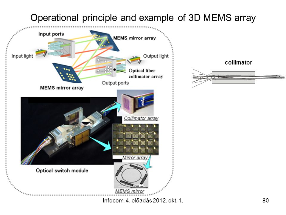 Operational principle and example of 3D MEMS array Infocom. 4. előadás 2012. okt. 1.80 collimator