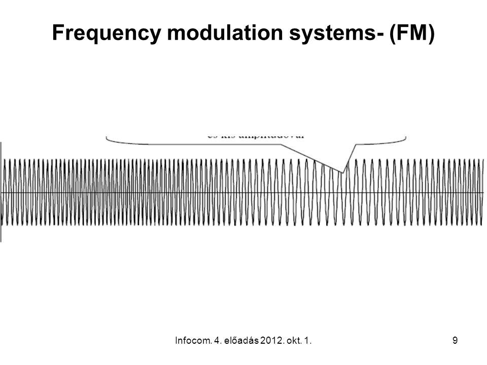 Infocom. 4. előadás 2012. okt. 1.9 Frequency modulation systems- (FM)