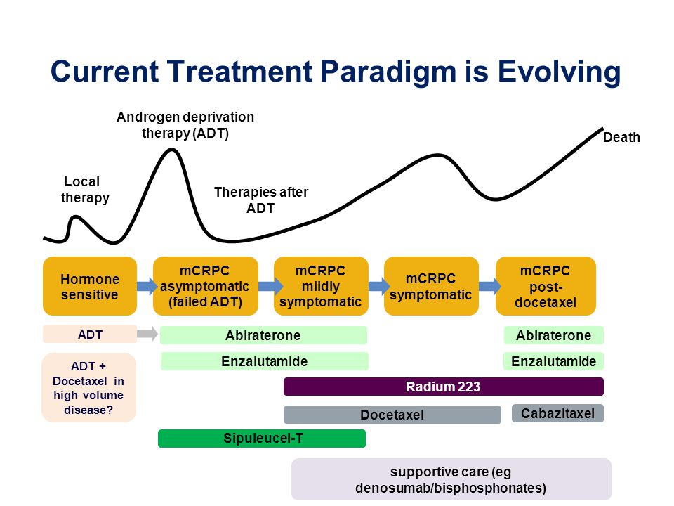 Current Treatment Paradigm is Evolving Local therapy Androgen deprivation therapy (ADT) Therapies after ADT Death ADT supportive care (eg denosumab/bisphosphonates) mCRPC post- docetaxel mCRPC symptomatic mCRPC mildly symptomatic mCRPC asymptomatic (failed ADT) Hormone sensitive Sipuleucel-T Enzalutamide Abiraterone Docetaxel Cabazitaxel Radium 223 Enzalutamide ADT + Docetaxel in high volume disease