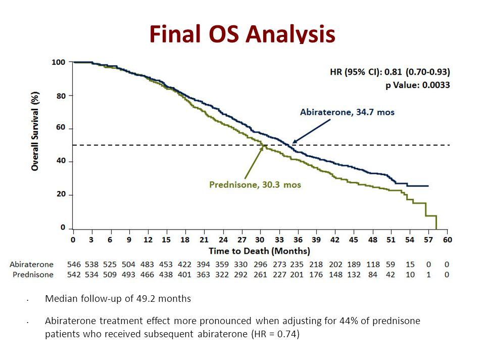 Final OS Analysis Median follow-up of 49.2 months Abiraterone treatment effect more pronounced when adjusting for 44% of prednisone patients who received subsequent abiraterone (HR = 0.74) Ryan C et al.