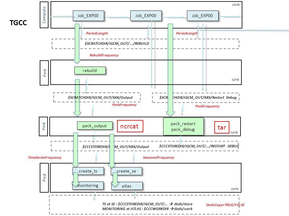 Job_EXP00 Compute curie Job_EXP00 TGCC PeriodLength $SCRATCHDIR/IGCM_OUT/.../REBUILD $SCRATCHDIR/IGCM_OUT/XXX/Restart Debug DodsCopy=TRUE/FALSE ncrcat PackFrequency $CCCSTOREDIR/IGCM_OUT/XXX/Output pack_output PackFrequency $CCCSTOREDIR/IGCM_OUT/.../RESTART DEBUG Post curie tar pack_restart pack_debug create_ts curie monitoring Post TimeSeriesFrequency TS et SE : $CCCSTOREDIR/IGCM_OUT/…  dods/store MONITORING et ATLAS : $CCCWORKDIR  dods/work create_se SeasonalFrequency atlas $SCRATCHDIR/IGCM_OUT/XXX/Output Post RebuildFrequency rebuild curie