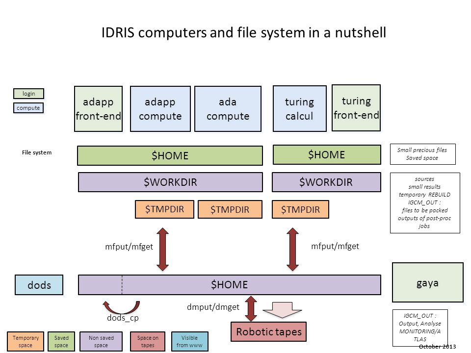 IDRIS computers and file system in a nutshell dods $HOME $WORKDIR Robotic tapes IGCM_OUT : Output, Analyse MONITORING/A TLAS $HOME $TMPDIR sources sma