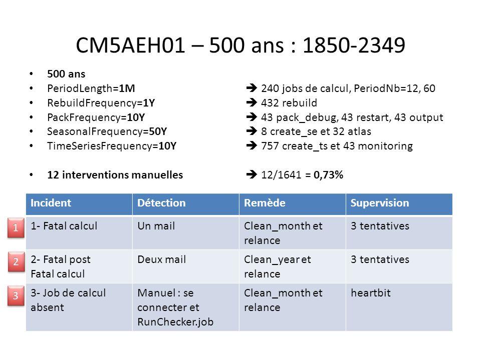 CM5AEH01 – 500 ans : 1850-2349 500 ans PeriodLength=1M  240 jobs de calcul, PeriodNb=12, 60 RebuildFrequency=1Y  432 rebuild PackFrequency=10Y  43
