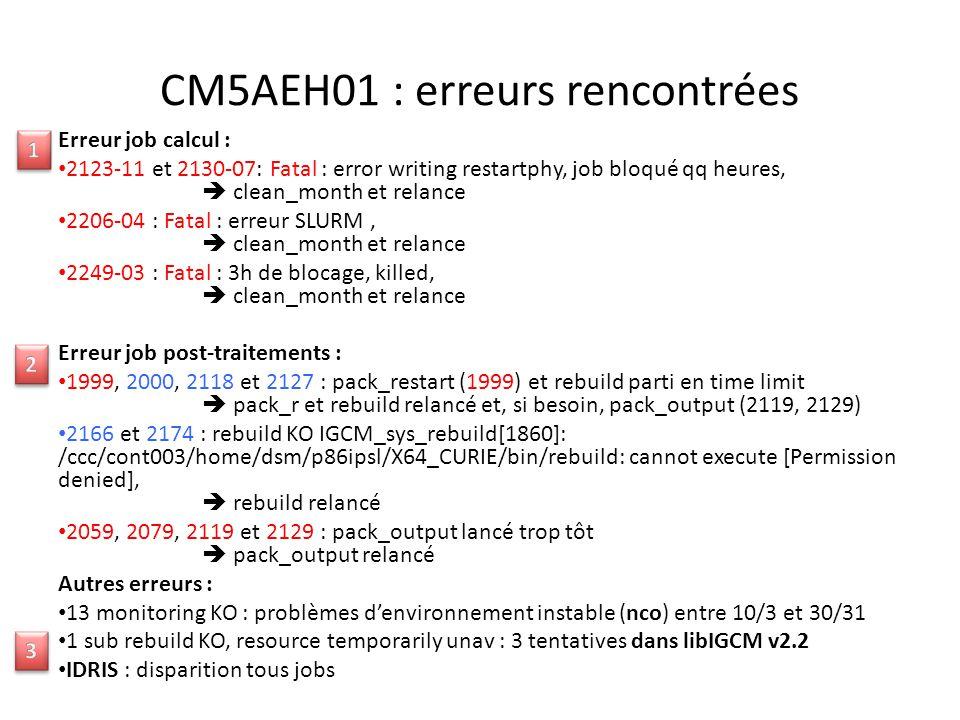 CM5AEH01 : erreurs rencontrées Erreur job calcul : 2123-11 et 2130-07: Fatal : error writing restartphy, job bloqué qq heures,  clean_month et relance 2206-04 : Fatal : erreur SLURM,  clean_month et relance 2249-03 : Fatal : 3h de blocage, killed,  clean_month et relance Erreur job post-traitements : 1999, 2000, 2118 et 2127 : pack_restart (1999) et rebuild parti en time limit  pack_r et rebuild relancé et, si besoin, pack_output (2119, 2129) 2166 et 2174 : rebuild KO IGCM_sys_rebuild[1860]: /ccc/cont003/home/dsm/p86ipsl/X64_CURIE/bin/rebuild: cannot execute [Permission denied],  rebuild relancé 2059, 2079, 2119 et 2129 : pack_output lancé trop tôt  pack_output relancé Autres erreurs : 13 monitoring KO : problèmes d'environnement instable (nco) entre 10/3 et 30/31 1 sub rebuild KO, resource temporarily unav : 3 tentatives dans libIGCM v2.2 IDRIS : disparition tous jobs