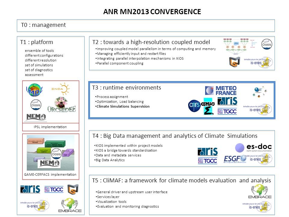 T0 : management T1 : platform T2 : towards a high-resolution coupled model T3 : runtime environments T4 : Big Data management and analytics of Climate