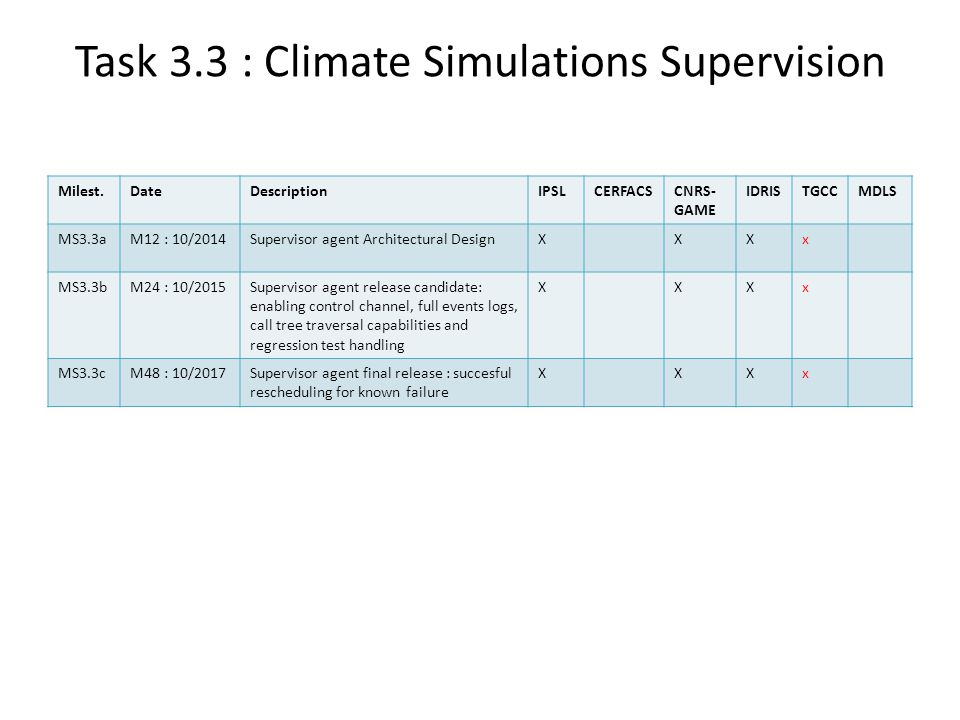 Task 3.3 : Climate Simulations Supervision Milest.DateDescriptionIPSLCERFACSCNRS- GAME IDRISTGCCMDLS MS3.3aM12 : 10/2014Supervisor agent Architectural DesignXXXx MS3.3bM24 : 10/2015Supervisor agent release candidate: enabling control channel, full events logs, call tree traversal capabilities and regression test handling XXXx MS3.3cM48 : 10/2017Supervisor agent final release : succesful rescheduling for known failure XXXx