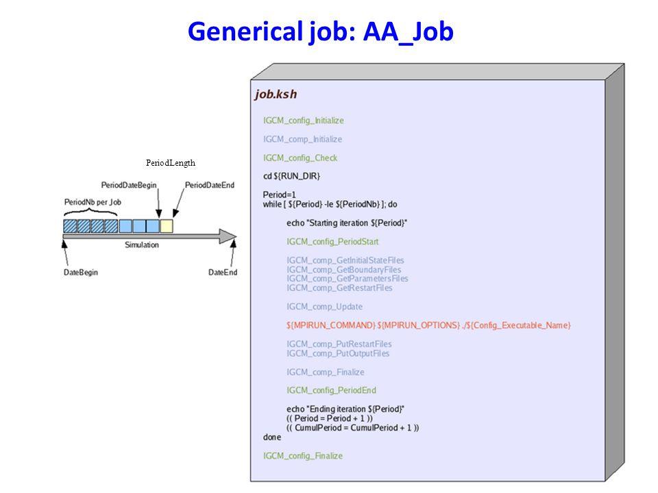 Generical job: AA_Job PeriodLength