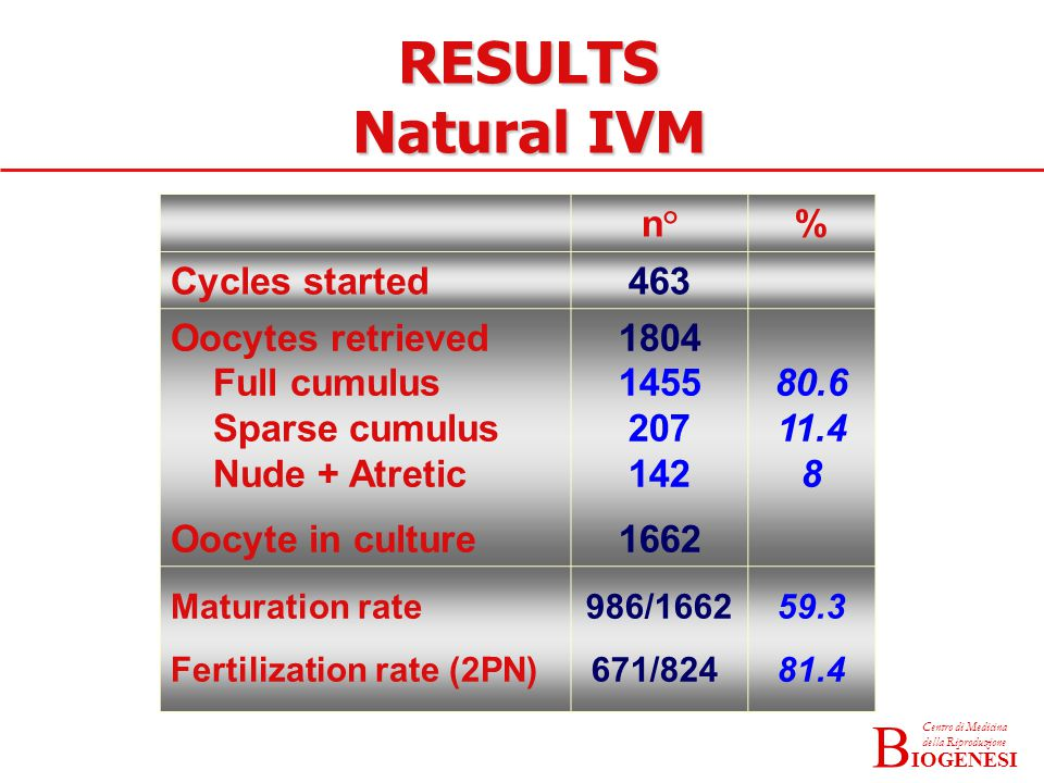 IOGENESI Centro di Medicina della Riproduzione B n°% Cycles started463 Oocytes retrieved Full cumulus Sparse cumulus Nude + Atretic Oocyte in culture 1804 1455 207 142 1662 80.6 11.4 8 Maturation rate Fertilization rate (2PN) 986/1662 671/824 59.3 81.4 RESULTS Natural IVM