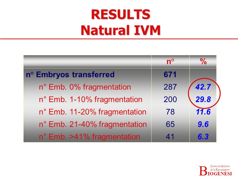 IOGENESI Centro di Medicina della Riproduzione B n°% n° Embryos transferred n° Emb.