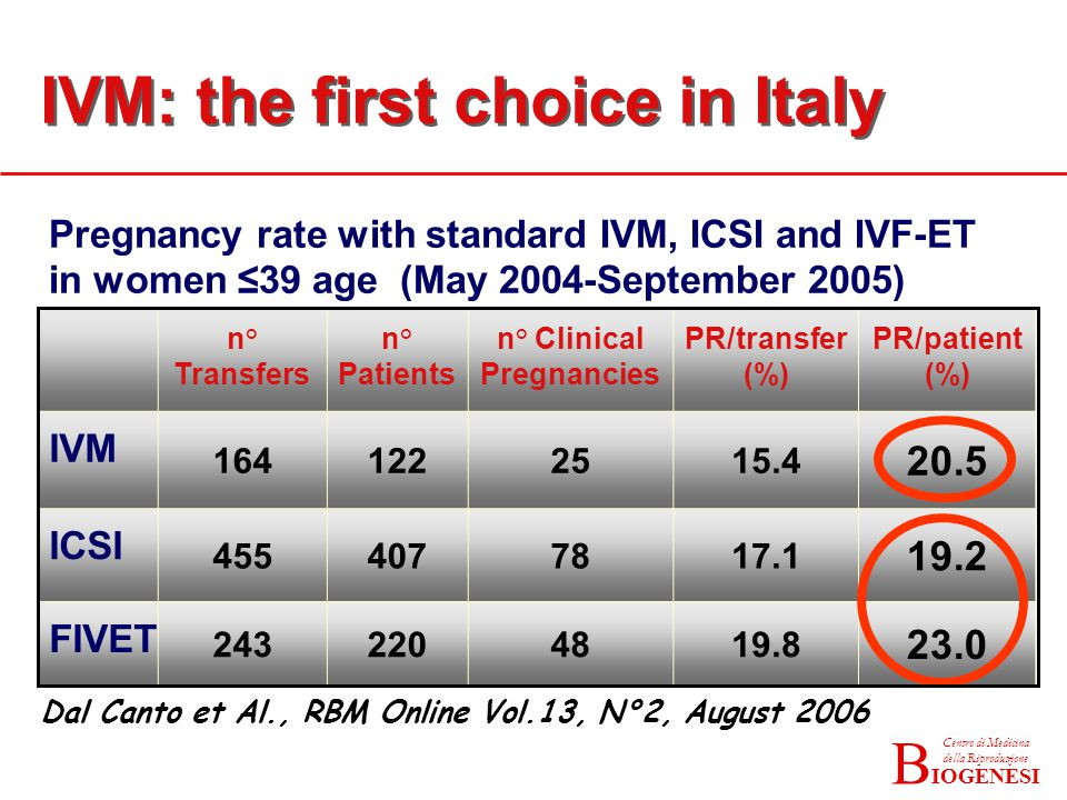 IOGENESI Centro di Medicina della Riproduzione B n° Transfers n° Patients n° Clinical Pregnancies PR/transfer (%) PR/patient (%) IVM 1641222515.4 20.5 ICSI 4554077817.1 19.2 FIVET 2432204819.8 23.0 Pregnancy rate with standard IVM, ICSI and IVF-ET in women ≤39 age (May 2004-September 2005) Dal Canto et Al., RBM Online Vol.13, N°2, August 2006 IVM: the first choice in Italy