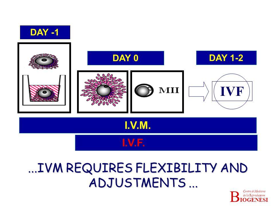 IOGENESI Centro di Medicina della Riproduzione B DAY -1 DAY 0 IVF DAY 1-2 I.V.M.