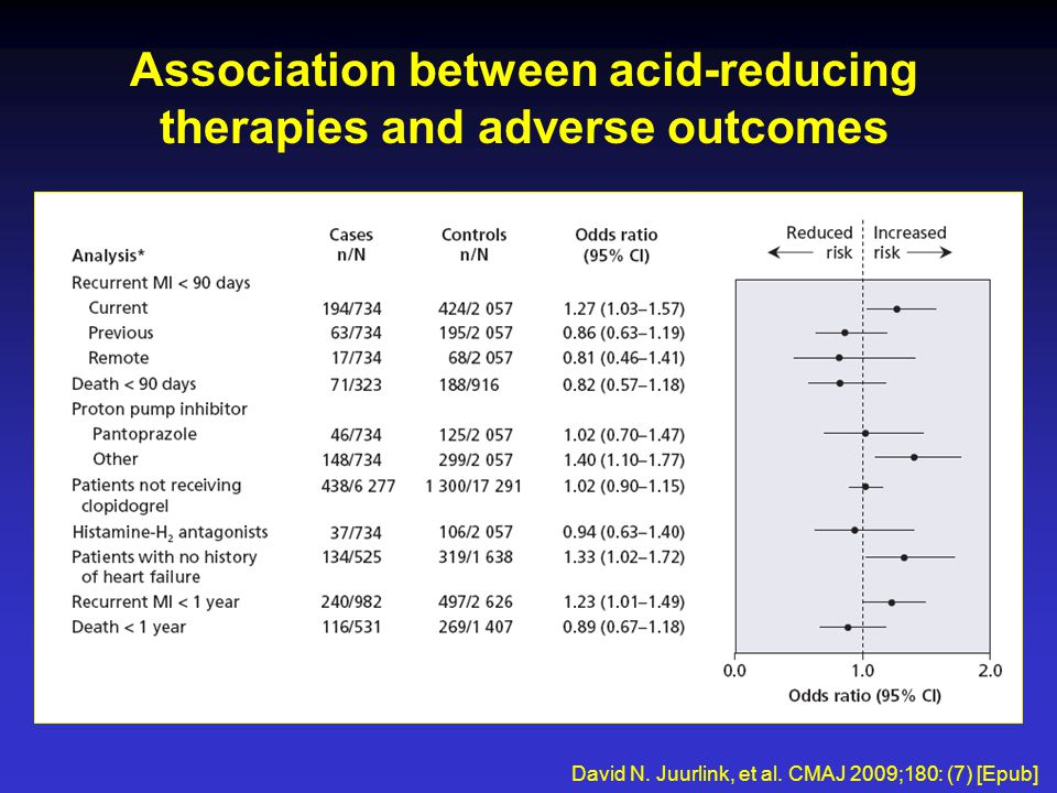 Association between acid-reducing therapies and adverse outcomes David N.