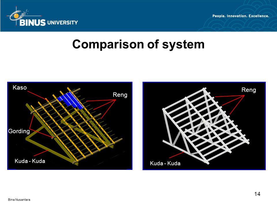 Bina Nusantara 14 Comparison of system Kuda - Kuda Gording Kaso Reng Kuda - Kuda Reng