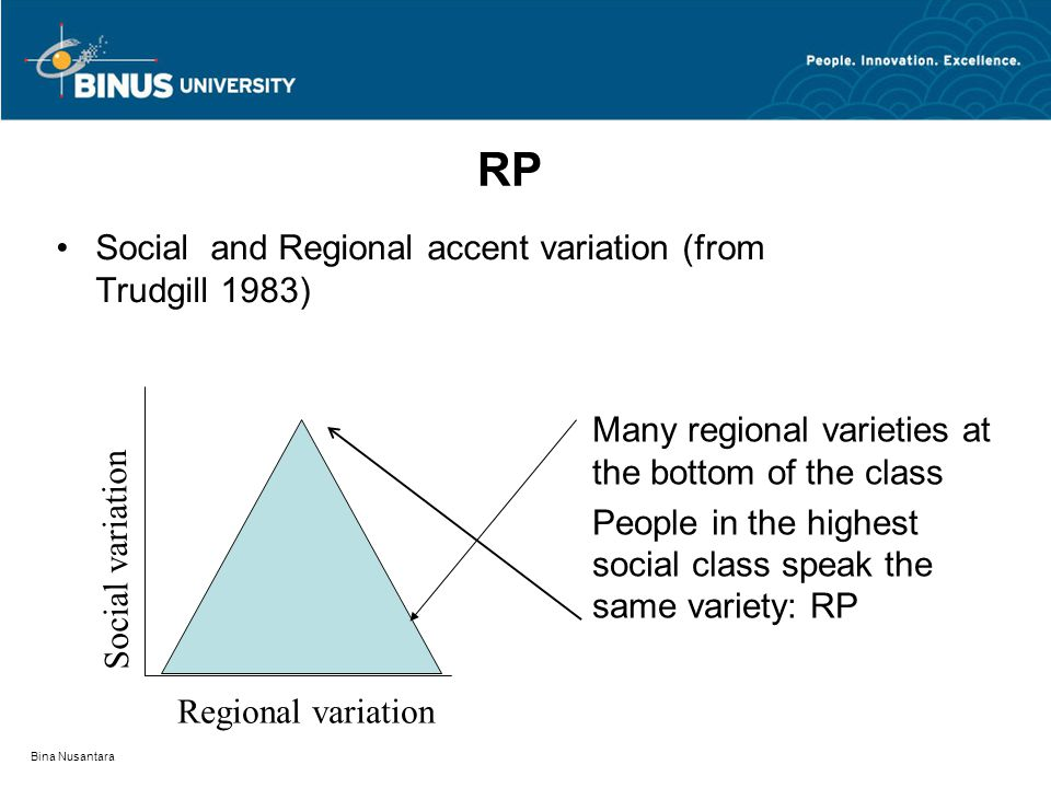 Bina Nusantara Social and Regional accent variation (from Trudgill 1983) RP Many regional varieties at the bottom of the class People in the highest social class speak the same variety: RP Social variation Regional variation