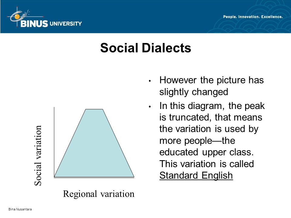Bina Nusantara Social Dialects However the picture has slightly changed In this diagram, the peak is truncated, that means the variation is used by mo
