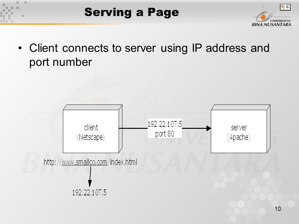 10 Serving a Page Client connects to server using IP address and port number