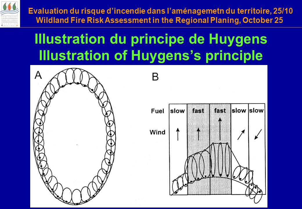 Evaluation du risque d'incendie dans l'aménagemetn du territoire, 25/10 Wildland Fire Risk Assessment in the Regional Planing, October 25 Illustration du principe de Huygens Illustration of Huygens's principle