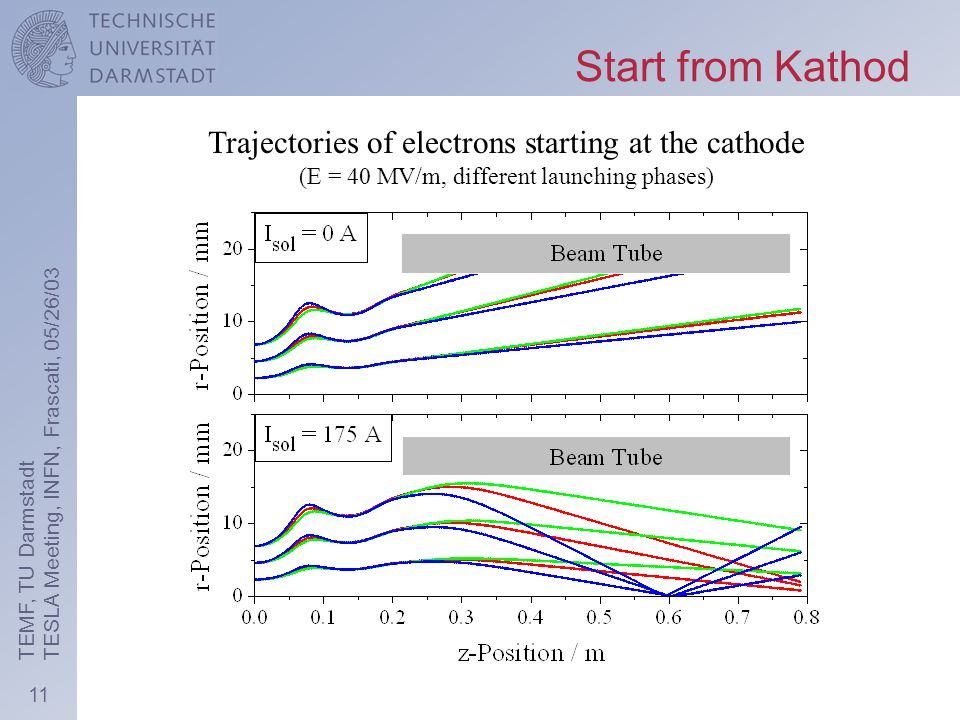 11 TEMF, TU Darmstadt TESLA Meeting, INFN, Frascati, 05/26/03 Trajectories of electrons starting at the cathode (E = 40 MV/m, different launching phases) Start from Kathod