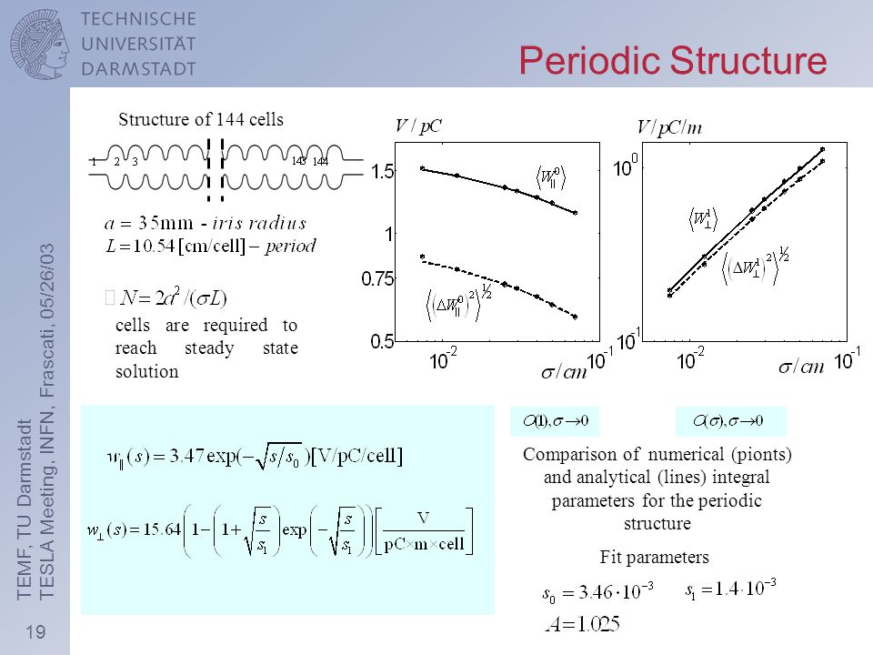 19 TEMF, TU Darmstadt TESLA Meeting, INFN, Frascati, 05/26/03 Periodic Structure Structure of 144 cells cells are required to reach steady state solution Comparison of numerical (pionts) and analytical (lines) integral parameters for the periodic structure Fit parameters