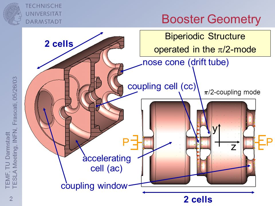 2 TEMF, TU Darmstadt TESLA Meeting, INFN, Frascati, 05/26/03  /2-accelerating mode  /2-coupling mode Booster Geometry coupling window 2 cells coupling cell (cc) nose cone (drift tube) y z 2 cells P P Biperiodic Structure operated in the  /2-mode accelerating cell (ac)