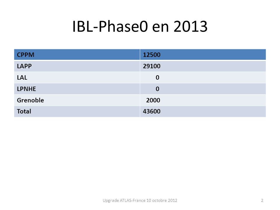 IBL-Phase0 en 2013 CPPM12500 LAPP29100 LAL 0 LPNHE 0 Grenoble 2000 Total43600 Upgrade ATLAS-France 10 octobre 20122