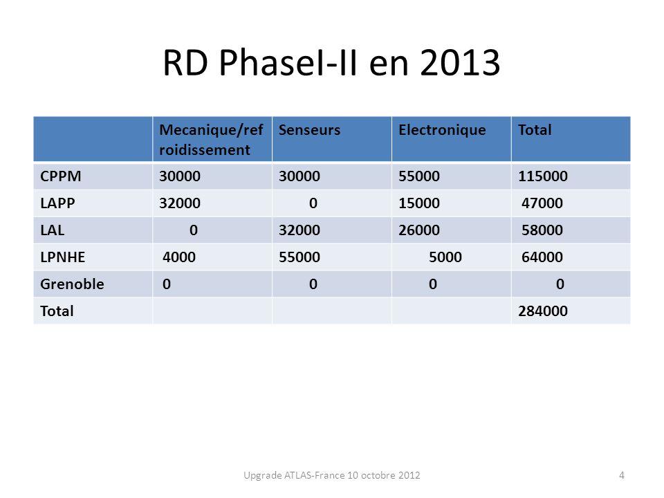RD PhaseI-II en 2013 Mecanique/ref roidissement SenseursElectroniqueTotal CPPM30000 55000115000 LAPP32000 015000 47000 LAL 03200026000 58000 LPNHE 400055000 5000 64000 Grenoble 0 0 0 0 Total284000 Upgrade ATLAS-France 10 octobre 20124