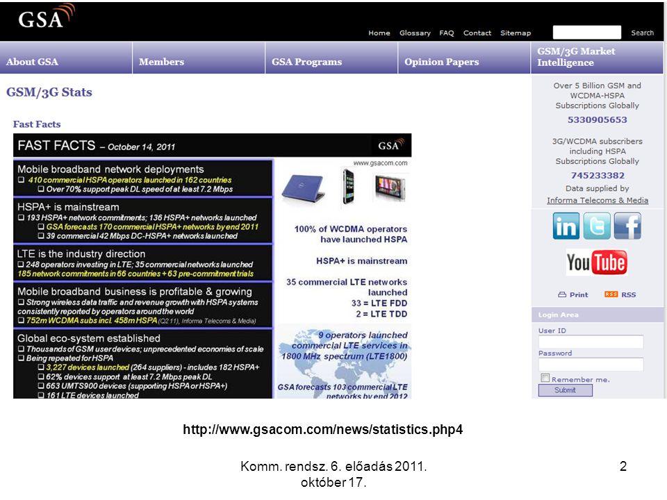 Komm. rendsz. 6. előadás 2011. október 17. 2 http://www.gsacom.com/news/statistics.php4