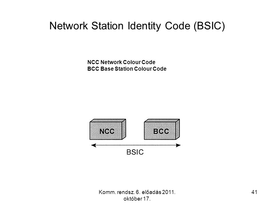 Komm. rendsz. 6. előadás 2011. október 17. 41 Network Station Identity Code (BSIC) NCC Network Colour Code BCC Base Station Colour Code