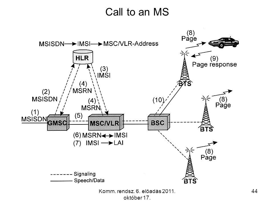 Komm. rendsz. 6. előadás 2011. október 17. 44 Call to an MS