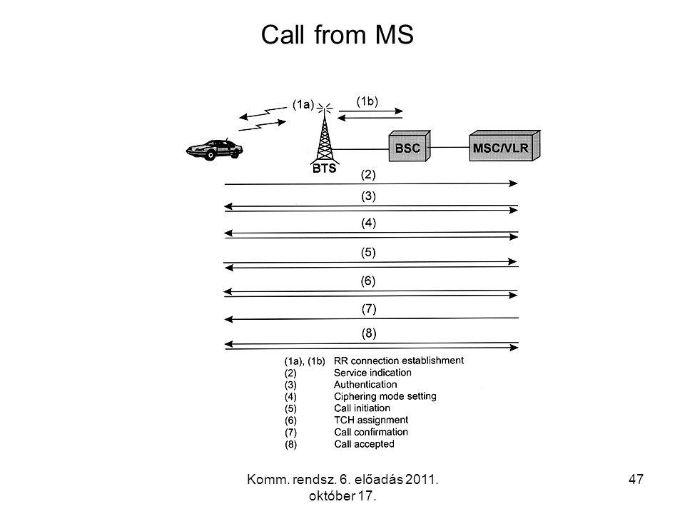 Komm. rendsz. 6. előadás 2011. október 17. 47 Call from MS