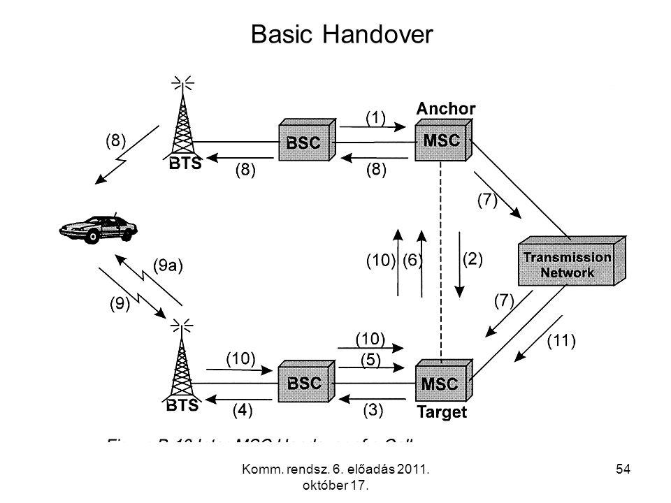 Komm. rendsz. 6. előadás 2011. október 17. 54 Basic Handover