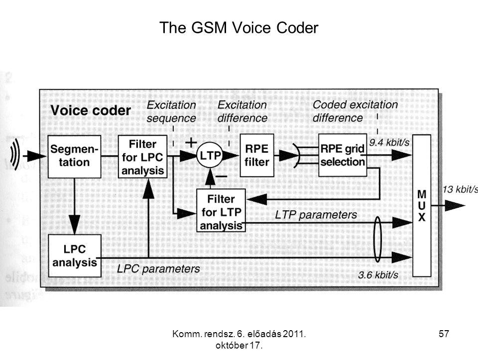 Komm. rendsz. 6. előadás 2011. október 17. 57 The GSM Voice Coder