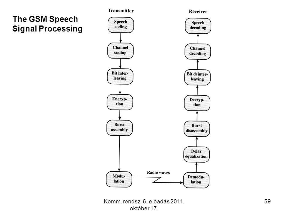 Komm. rendsz. 6. előadás 2011. október 17. 59 The GSM Speech Signal Processing