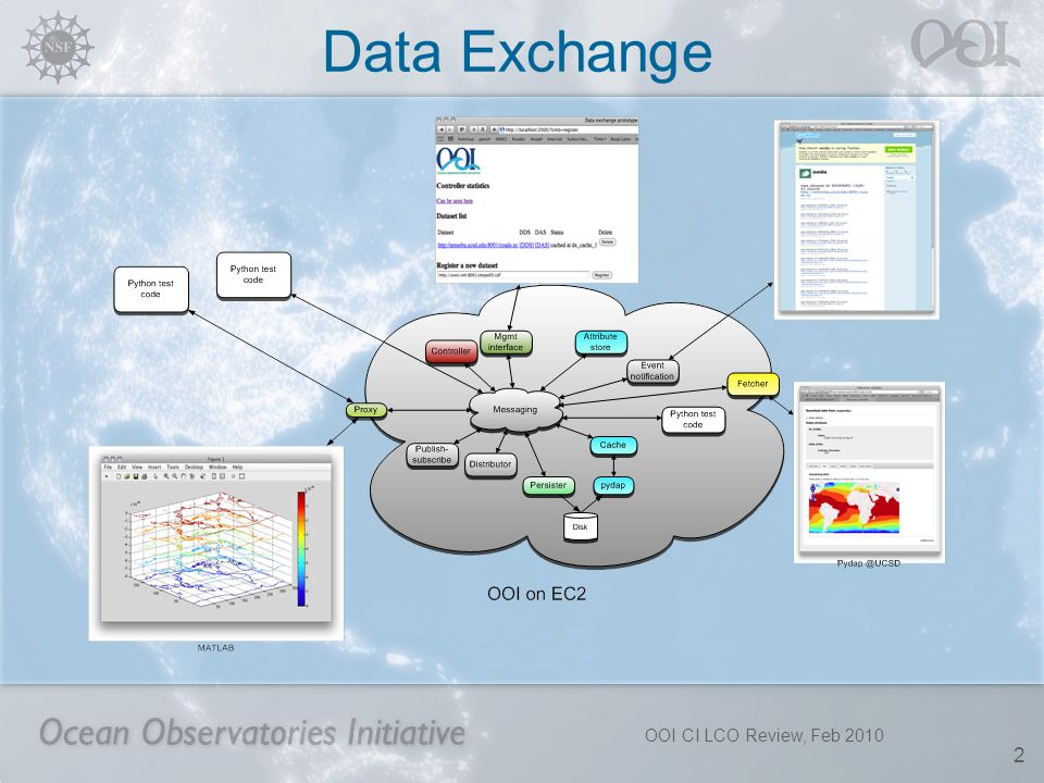 OOI CI LCO Review, Feb 2010 2 Data Exchange