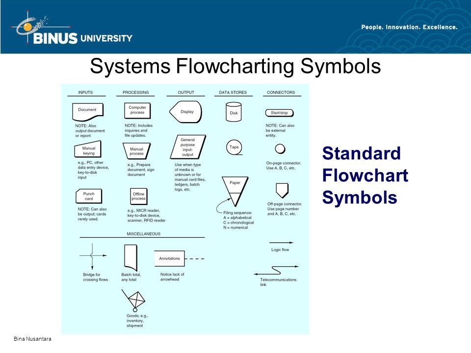 Bina Nusantara Systems Flowcharting Symbols Standard Flowchart Symbols