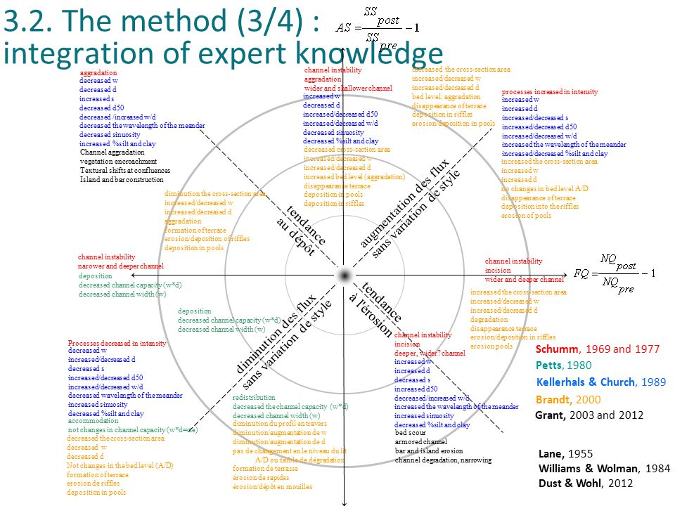 page 16 Morphodynamics and their large scale/ slow working impacts 3.2. The method (3/4) : integration of expert knowledge decreased cross-section are