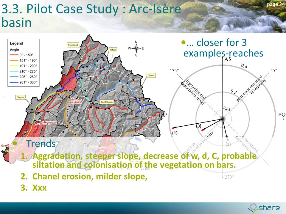 page 24 3.3. Pilot Case Study : Arc-Isère basin … closer for 3 examples-reaches 45° FQ (1) 135° 225° AS 180° (2) (3) 270° Trends 1.Aggradation, steepe