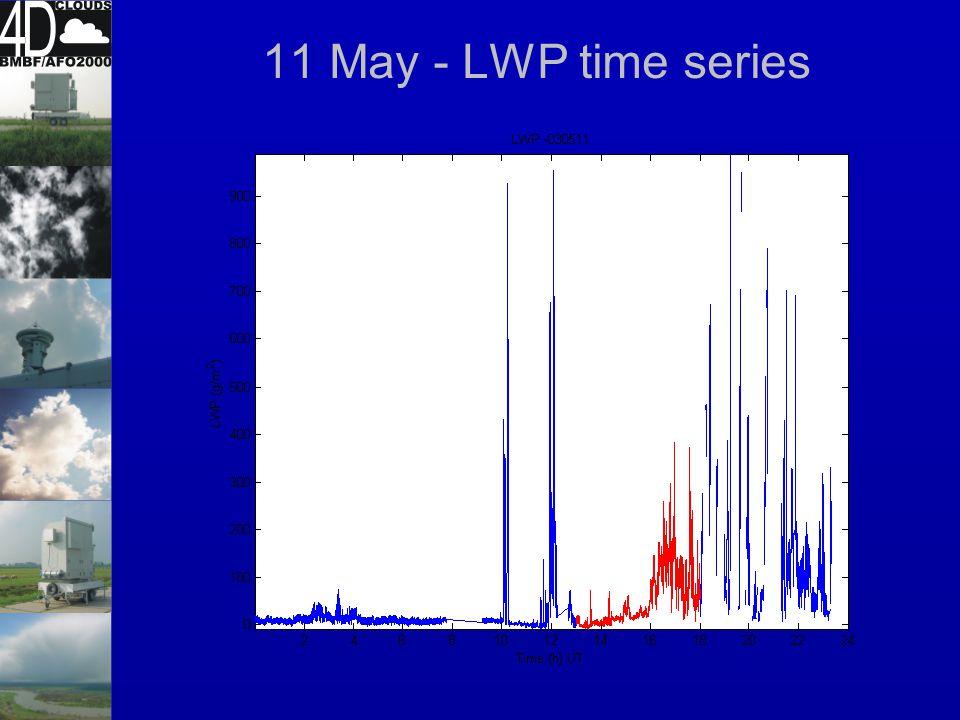 11 May - periodogram LWP