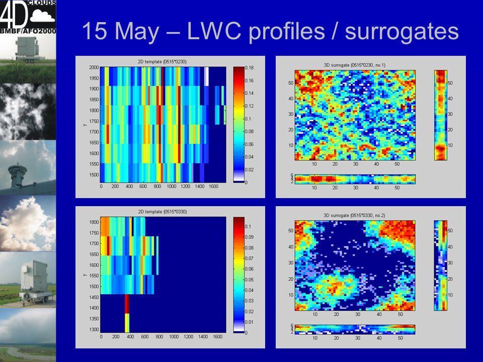 21 May - periodogram LWP